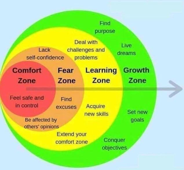 Growth Isn't What Happens Directly After You Leave Your Comfort Zone | by  Sam Stokes | Medium